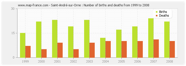 Saint-André-sur-Orne : Number of births and deaths from 1999 to 2008