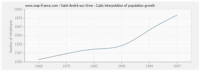 Saint-André-sur-Orne : Cubic interpolation of population growth