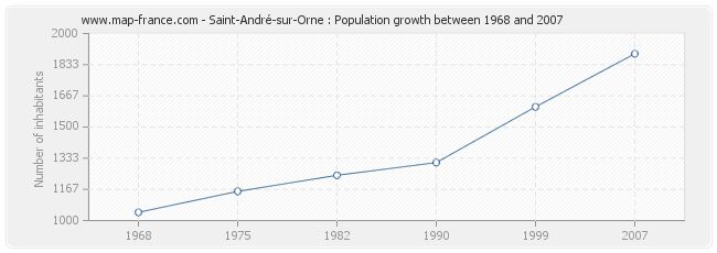 Population Saint-André-sur-Orne