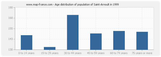 Age distribution of population of Saint-Arnoult in 1999