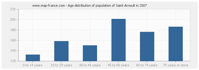 Age distribution of population of Saint-Arnoult in 2007