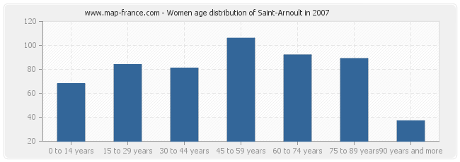 Women age distribution of Saint-Arnoult in 2007