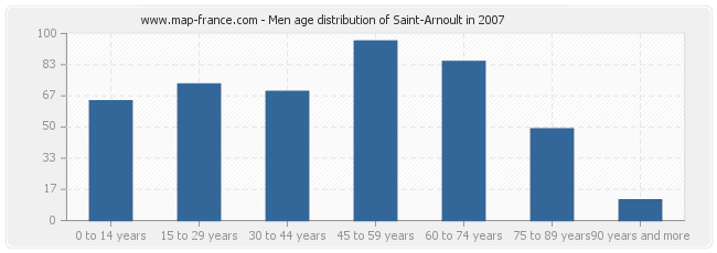 Men age distribution of Saint-Arnoult in 2007