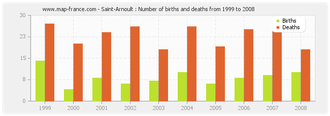 Saint-Arnoult : Number of births and deaths from 1999 to 2008