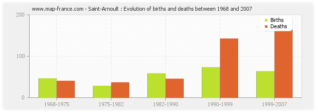 Saint-Arnoult : Evolution of births and deaths between 1968 and 2007