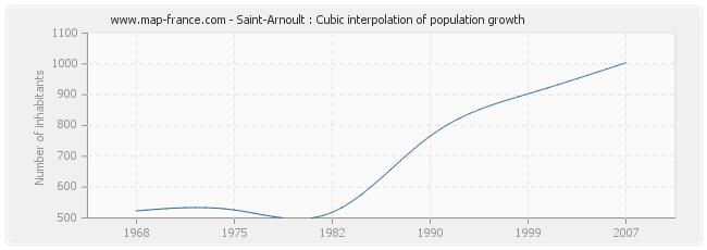 Saint-Arnoult : Cubic interpolation of population growth