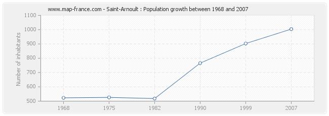 Population Saint-Arnoult