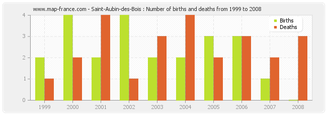 Saint-Aubin-des-Bois : Number of births and deaths from 1999 to 2008