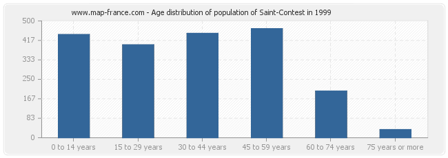 Age distribution of population of Saint-Contest in 1999