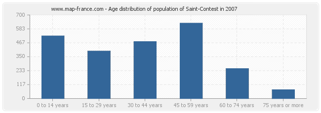 Age distribution of population of Saint-Contest in 2007