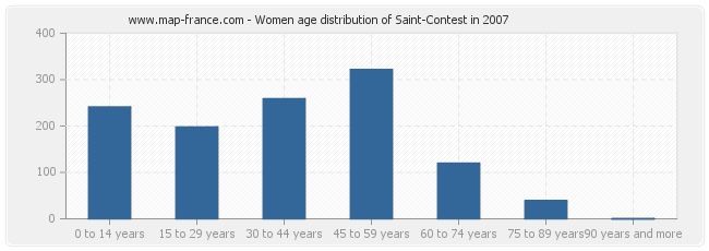 Women age distribution of Saint-Contest in 2007