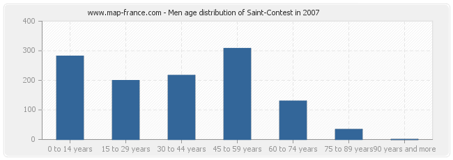 Men age distribution of Saint-Contest in 2007