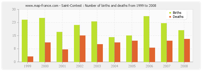 Saint-Contest : Number of births and deaths from 1999 to 2008
