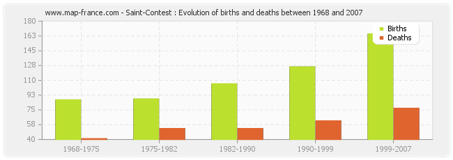 Saint-Contest : Evolution of births and deaths between 1968 and 2007