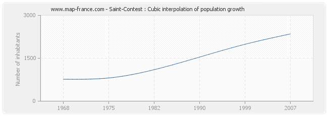 Saint-Contest : Cubic interpolation of population growth
