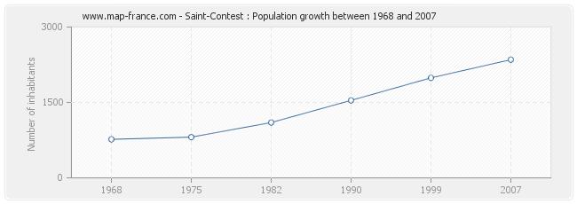 Population Saint-Contest