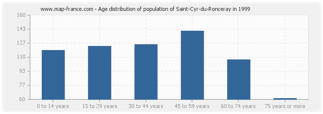 Age distribution of population of Saint-Cyr-du-Ronceray in 1999