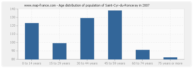 Age distribution of population of Saint-Cyr-du-Ronceray in 2007