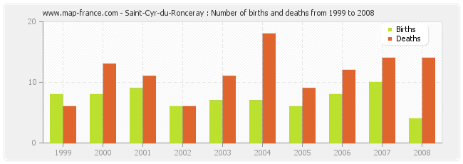 Saint-Cyr-du-Ronceray : Number of births and deaths from 1999 to 2008