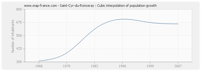 Saint-Cyr-du-Ronceray : Cubic interpolation of population growth