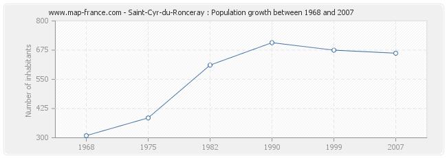 Population Saint-Cyr-du-Ronceray