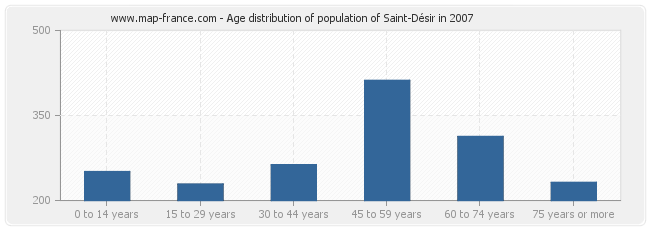 Age distribution of population of Saint-Désir in 2007