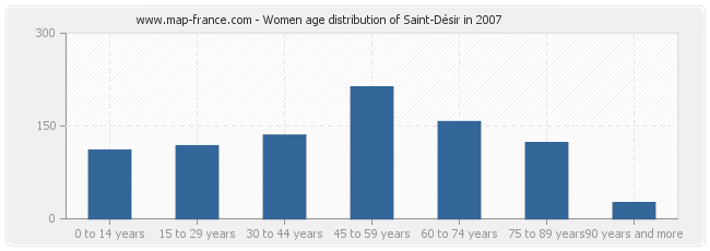 Women age distribution of Saint-Désir in 2007