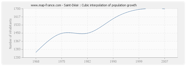 Saint-Désir : Cubic interpolation of population growth