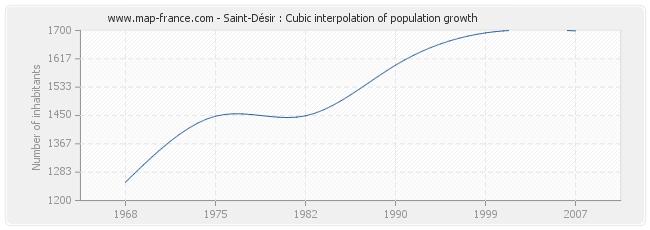 Saint-Désir : Cubic interpolation of population growth