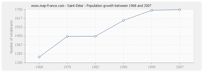 Population Saint-Désir