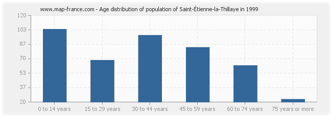 Age distribution of population of Saint-Étienne-la-Thillaye in 1999