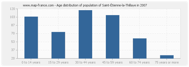 Age distribution of population of Saint-Étienne-la-Thillaye in 2007