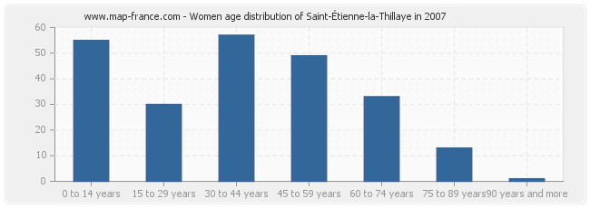 Women age distribution of Saint-Étienne-la-Thillaye in 2007