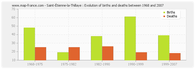 Saint-Étienne-la-Thillaye : Evolution of births and deaths between 1968 and 2007