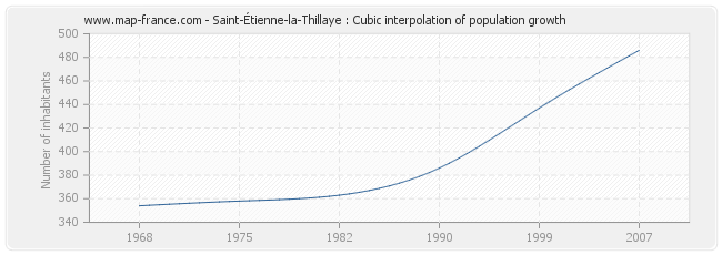 Saint-Étienne-la-Thillaye : Cubic interpolation of population growth