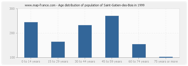 Age distribution of population of Saint-Gatien-des-Bois in 1999