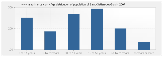 Age distribution of population of Saint-Gatien-des-Bois in 2007