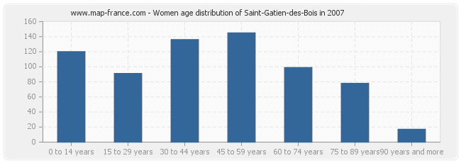 Women age distribution of Saint-Gatien-des-Bois in 2007