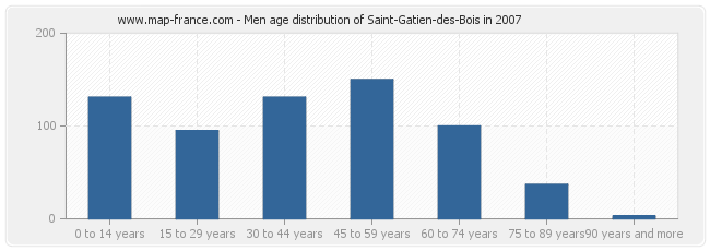 Men age distribution of Saint-Gatien-des-Bois in 2007