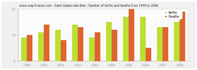 Saint-Gatien-des-Bois : Number of births and deaths from 1999 to 2008