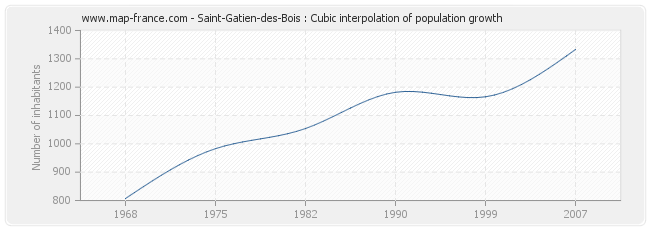 Saint-Gatien-des-Bois : Cubic interpolation of population growth