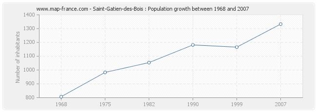 Population Saint-Gatien-des-Bois