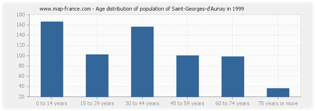 Age distribution of population of Saint-Georges-d'Aunay in 1999