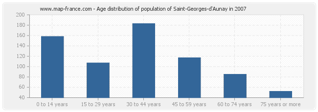 Age distribution of population of Saint-Georges-d'Aunay in 2007