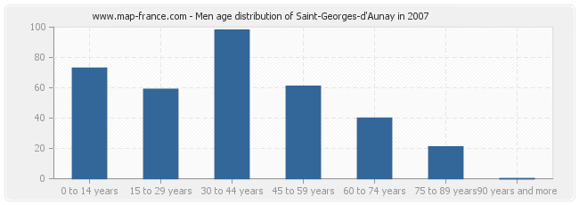 Men age distribution of Saint-Georges-d'Aunay in 2007