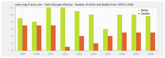 Saint-Georges-d'Aunay : Number of births and deaths from 1999 to 2008