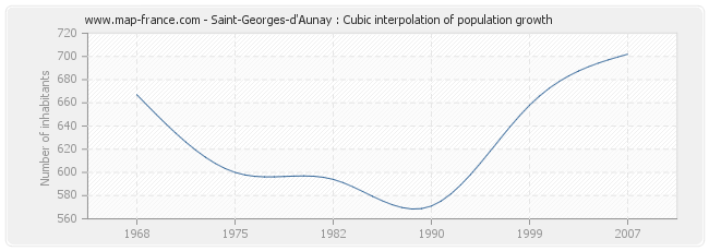 Saint-Georges-d'Aunay : Cubic interpolation of population growth