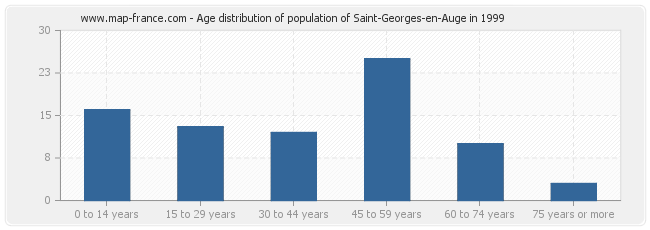 Age distribution of population of Saint-Georges-en-Auge in 1999