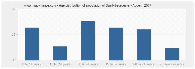 Age distribution of population of Saint-Georges-en-Auge in 2007