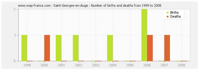 Saint-Georges-en-Auge : Number of births and deaths from 1999 to 2008